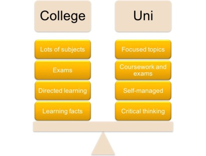 College vs Uni